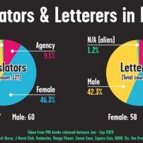 Manga Letterer Shares Charts of Lettering/Translation Demographics
